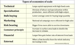 Economies Of Scale Examples Economics Help