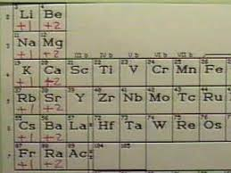 Periodic Charge Chart Lesson 7 Ions Their Names