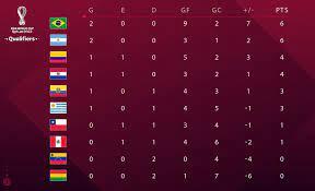 Posiciones de las eliminatorias sudamericanas, en vivo: Asi Va La Tabla De Posiciones De La Eliminatoria Conmebol 2020 Hacia El Mundial De Qatar 2022