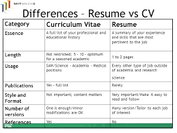 What Is Difference Between Cv And Resume Resume Cv Difference Large