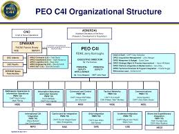 Air Staff Org Chart Ppt Peo C4i Organizational Structure Powerpoint