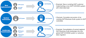 Sap Data Conversion The Capabilities Of Sap Data Services The