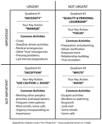 Urgent And Important Chart Covey Time Management For Prioritizing From Franklin Covey