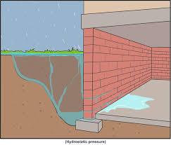 basement is leaking where the floor