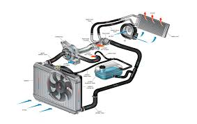 car heater diagram. autospot repair provides cooling system service to the dayton #c81f03 car heater diagram i