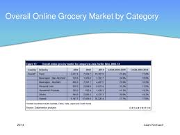 Asian Online Grocery Store Online Grocery Shopping In Asia With A Focus On The Chinese Market