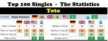 Toto Chart History