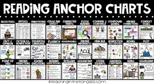 Sequencing Anchor Chart Reading Anchor Charts Bundle