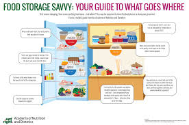 Food Storage Order Chart Food Storage Infographic
