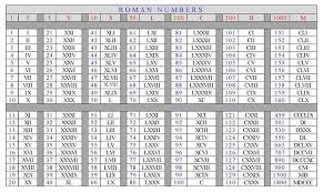 Image Result For 1 To 10000 Roman Numeral Numbers In Roman