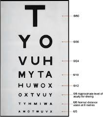 Snellen Chart For Measurement Of Visual Acuity Download