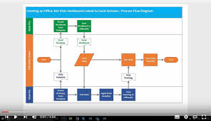 Visio 2016 Org Chart No Pictures Three Short Visio 2016 Video Tutorials Bvisual