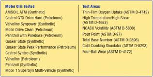 Api Motor Oil Comparison Amsoil Valvoline Quaker State