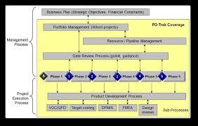 Product Development Process Definition Workshop Pd Trak