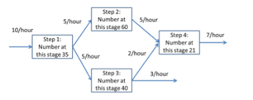 Solved Consider The Process Flow Chart That Shows The Ave