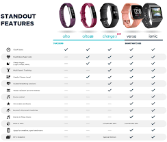 Fitbit Comparison Chart 2016 Fitbit Prices In Australia 2019 Aussie Prices