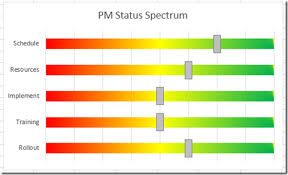 How To Make An Excel Project Status Spectrum Chart Excel