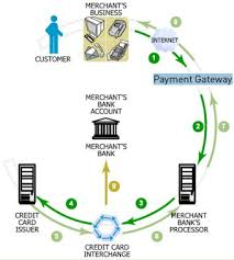 Flow Chart Of Payment Process Online Payment Flow
