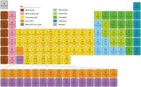 color coded periodic table | PERIODIC TABLE | Infoplease.com ...