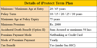 Review Of Iprotect Term Plan From Icici Prudential