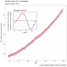 An Inconvenient Truth Graphs And Charts An Inconvenient Truth Wikipedia