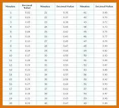 Military Time Decimal Conversion Chart – Andromedar.info