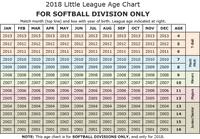 Age Chart Little League Little League Age Chart