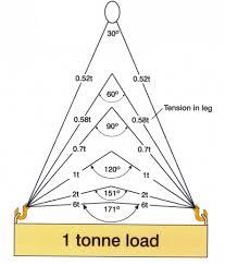 Sling Angle Chart Uk Chain Slings Sutch Lifting Equipment Ltd