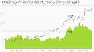 Costco Stock Quote Adorable Costco America's Best Retailer