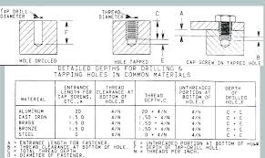 Thread Depth Chart Pipe Tap Drill Chart Ledware Co