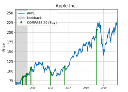 Apple Inc Stock History Chart Apple Shares Are Seeing Huge Demand
