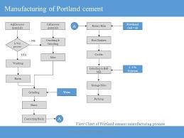 43 Interpretive Cement Process Flow Diagram