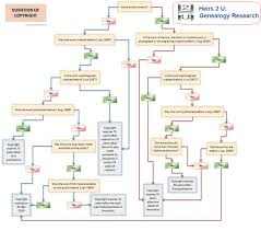 Copyright Duration Chart Pictorial Showing Duration Of Copyright Flowchart For Uk