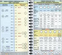 Bolt Grade Marking Chart Shear Pin Questions Allischalmers Forum