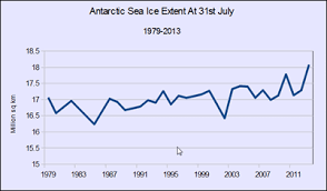 antarctic ice sheet growing growing antarctic sea ice extent breaking all records climate depot