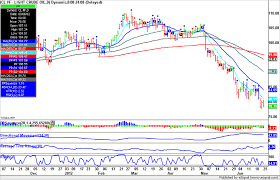 Forex Live Crude Oil Live Forex Charts Fxstreet Forex