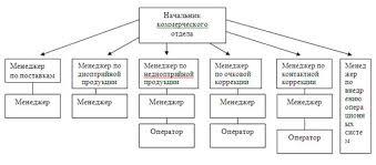 Маркетинг Пути совершенствования коммерческой деятельности  2 3 Коммерческая деятельность предприятия