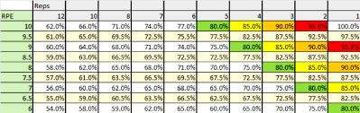 Lifting Conversion Chart Bench Press Percentage To Rpe Conversion Chart Physiqz