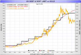 Us Debt Vs Gold Price Chart U S National Debt Surges 1 Trillion In Just 12 Months