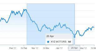 Angular Chart Js Zoom Zoom Apexcharts Js