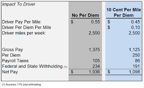 Per Diem Chart How A Per Diem Program Can Help Drivers And Carriers Save In