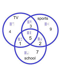 How To Read A Venn Diagram With 3 Circles A Suggestion For Labeling A Tactile Venn Diagram