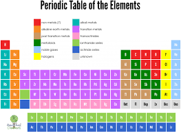 Periodic Table Of Elements Cards Free Printable