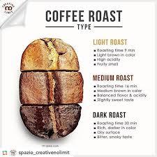 For Our Coffee Bean We Use Medium Roast