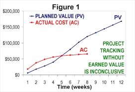 Earned Value Management Wikipedia