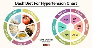 Diet Chart For Dash Diet For Hypertension Patient Dash Diet
