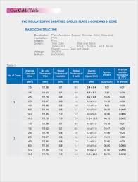 Cable Size Chart With Current Crescent Cable Industries Cable Table Quality Power