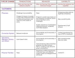 applications databank prison entrepreneurship program matrix of types of change and change catalysts