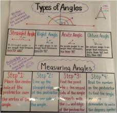 Lines Angles Anchor Charts Ms Hos 4th Grade Class