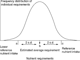 Dietary Reference Intakes An Overview Sciencedirect Topics